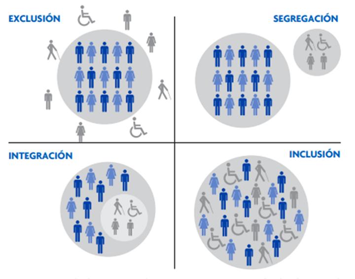 Inclusión O Integración De Personas Con Discapacidad Asdra
